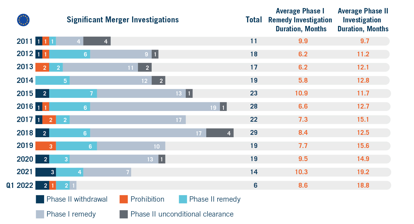 Significant EU Antitrust Merger Investigation Outcomes 2011 to 2019