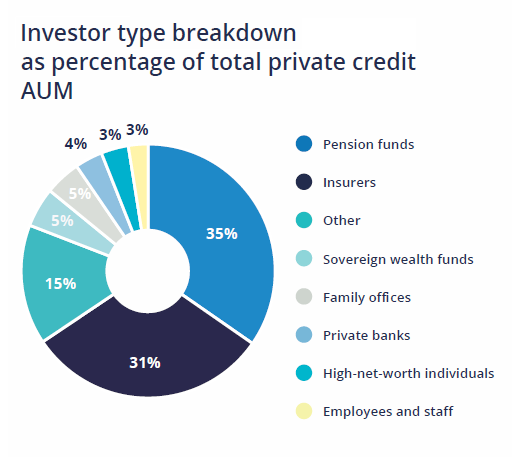 Investor landscape of private credit is becoming increasingly diverse