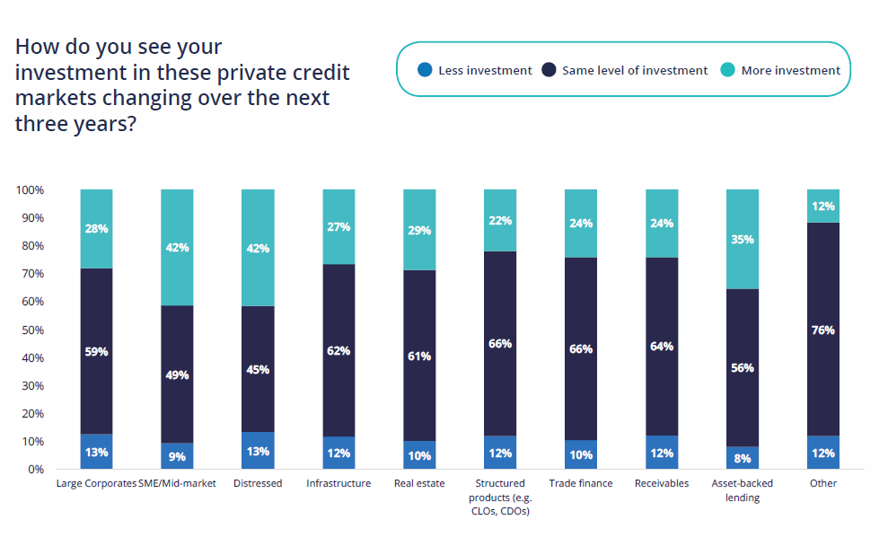 Private credit managers expect continued growth across the industry