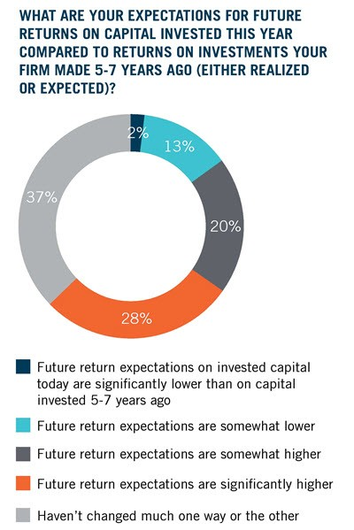 Expectations for returns on capital invested treding upwards for 2019
