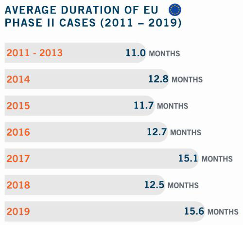 Average Duration of EU Phase II Cases 2011 to 2019