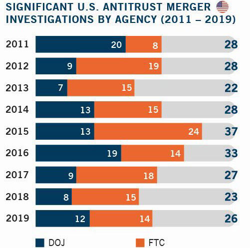 Significant U.S. Antitrust Merger Investigations by Agency