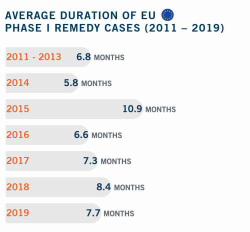 Average Duration of EU Phase I Cases 2011 to 2019