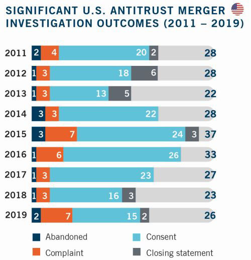 Significant U.S. Antitrust Merger Investigation Outcomes 2011 to 2019