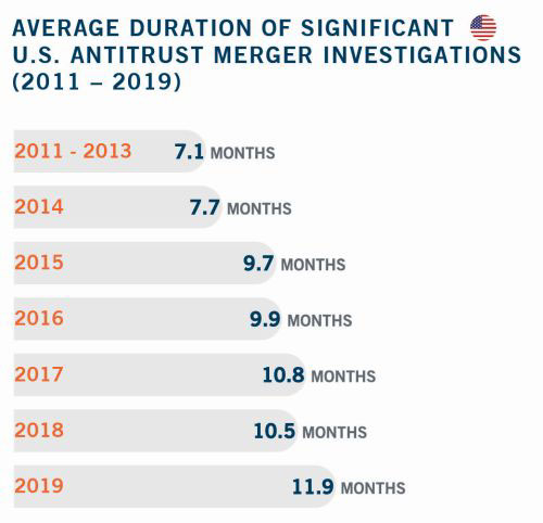 Average Duration of Significant U.S. Antitrust Merger Investigations 2011 to 2019