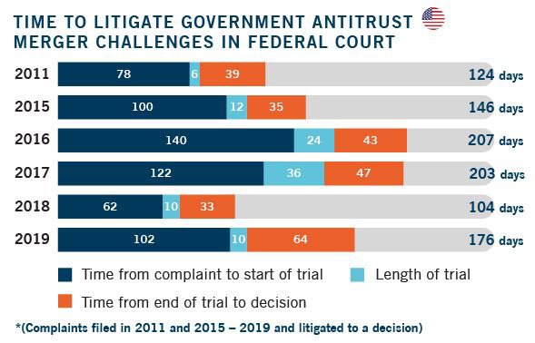 Length of Time to Litigate Government Antitrust Merger Challenges in Federal Court