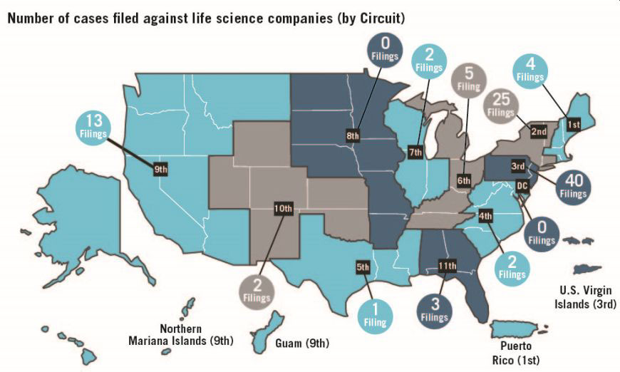 Circuit courts where lawsuits against life science companies were filed